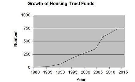 GrowthHTFs-chart14